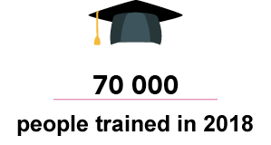 people trained by orsys in 2017